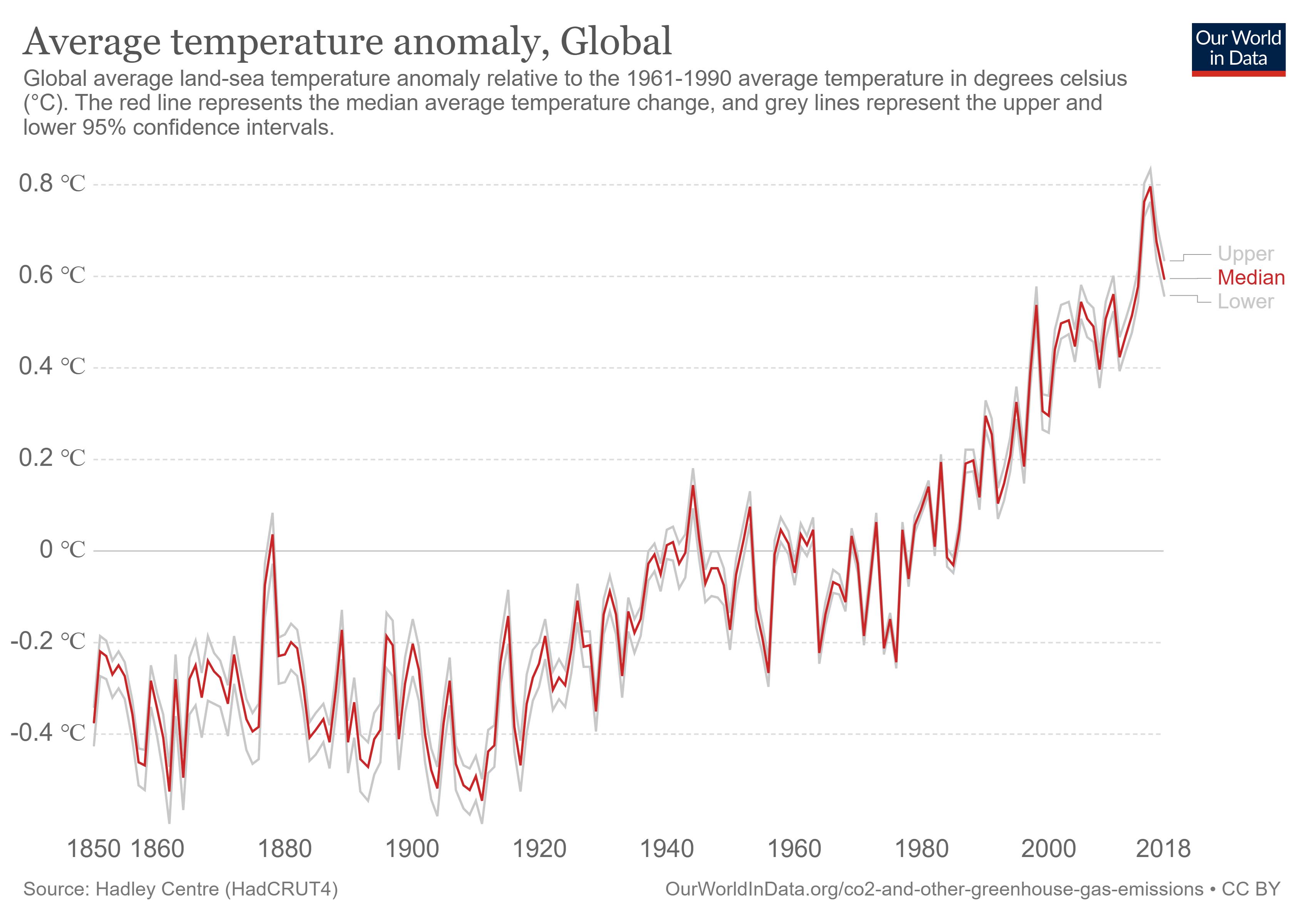 temperature-anomaly