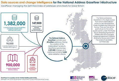 Visualising the National Address Gazetteer infrastructure